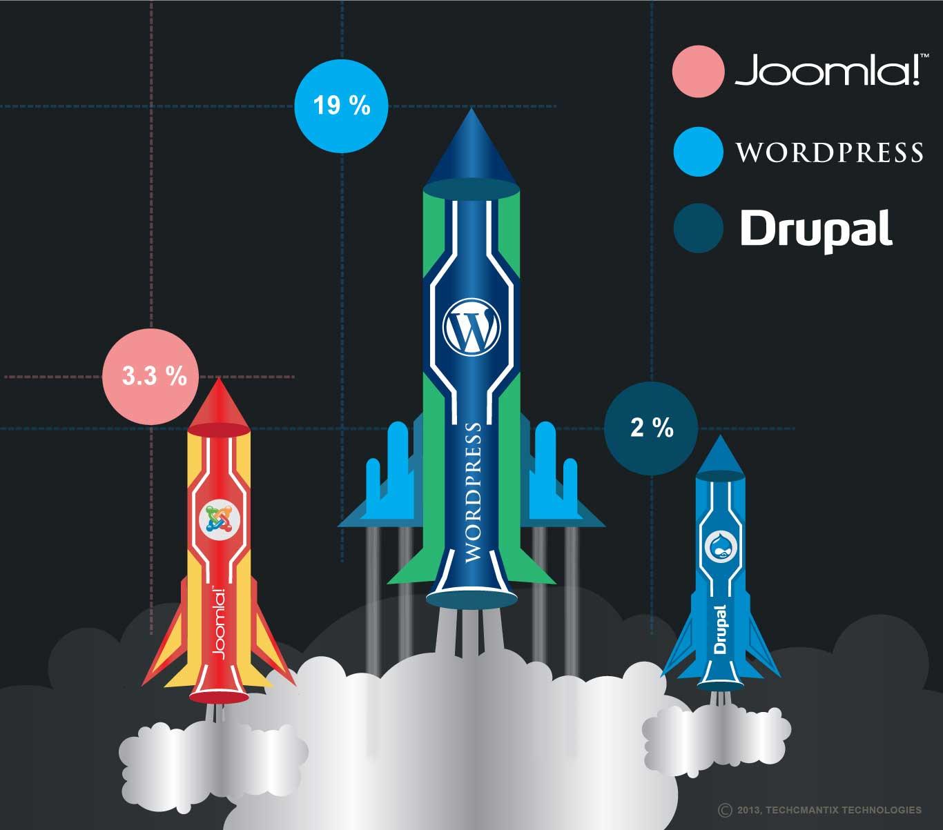 Best-CMS-Wordpress