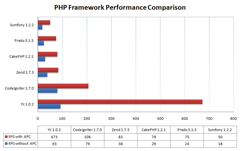 performance comparison chart