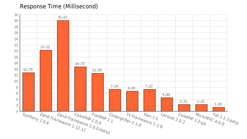 PHP Response Time